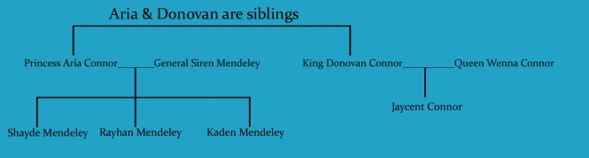 Connor Mendeley Family Tree